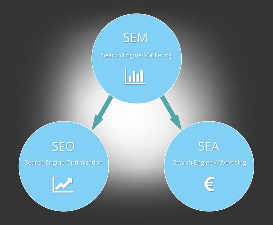 suchmaschinenmarketing SEA SEO BLACKTENT Dorsten